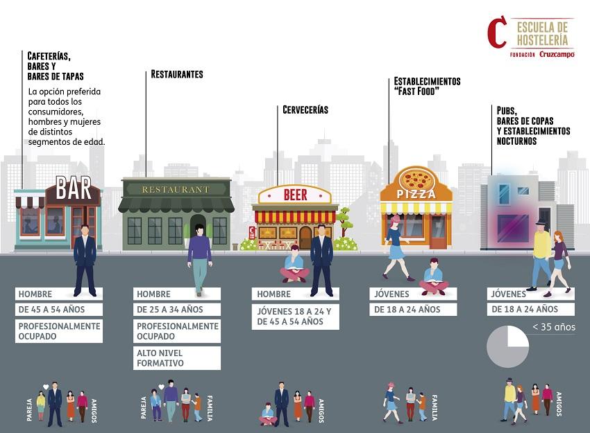 Más del 85% de los habitantes de la Comunidad Valenciana, Murcia y Albacete consultan el ocio en internet